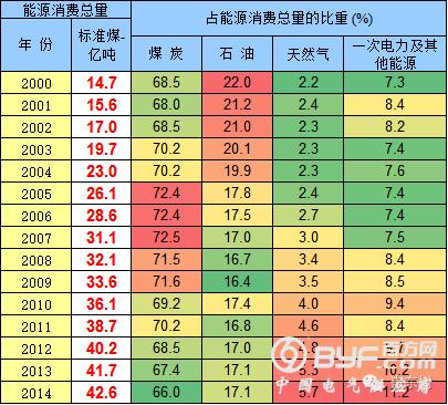 中国能源结构逐步改善
