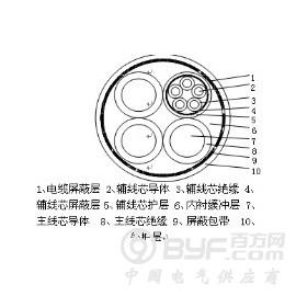 环保电缆-远东牌潜水泵用橡套电缆