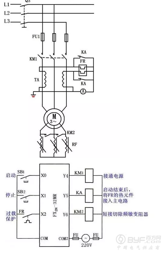 (1)PLC控制系统的输入信号和输出负载:继电器电路图中的交流接触器和电磁阀等执行机构用PLC的输出继电器来控制,它们的线圈接在PLC的输出端。按钮、控制开关、限位开关、接近开关等用来给PLC提供控制命令和反馈信号,它们的触点接在PLC的输入端。