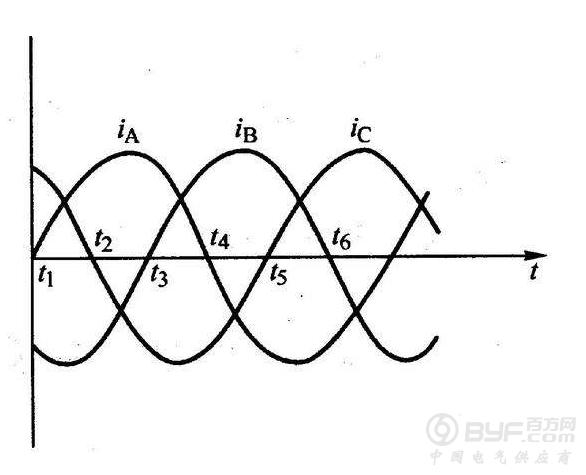 """三相交流电是电能的一种输送形式,简称为三相电。三相交流电源,是由三个频率相同、振幅相等、相位依次互差120°的交流电势组成的电源。三相交流电的用途很多,工业中大部分的交流用电设备,例如电动机,都采用三相交流电,也就是经常提到的三相四线制。而在日常生活中,多使用单相电源,也称为照明电。当采用照明电供电时,使用三相电其中的一相对用电设备供电,例如家用电器,而另外一根线是三相四线之中的第四根线,也就是其中的零线,该零线从三相电的中性点引出。 """"三相电""""的概念是 :线圈在磁场中旋转"""