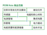 参观指南丨错过再等一年!PCIM Asia 下周上海精彩揭幕!