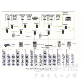 Acrel-5000EIM电气综合监控系统