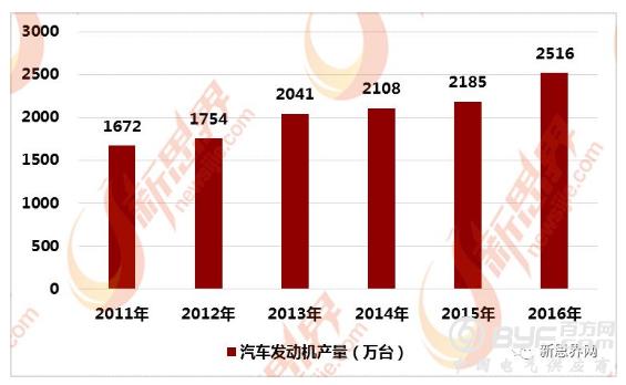 2011-2016年我国汽车发动机产量统计