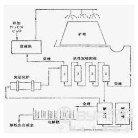 铂思特碳质金矿氯化—氧化焙烧预处理技术,黄金冶炼技术
