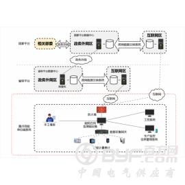 上海重点用能单位能耗监测系统