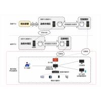 天津重点用能单位能耗在线监测