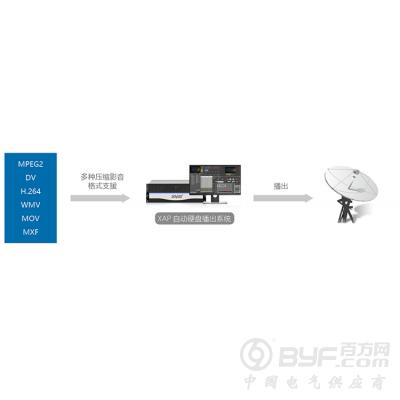 广播电台播出软件XUAP多通道硬盘自动播出系统